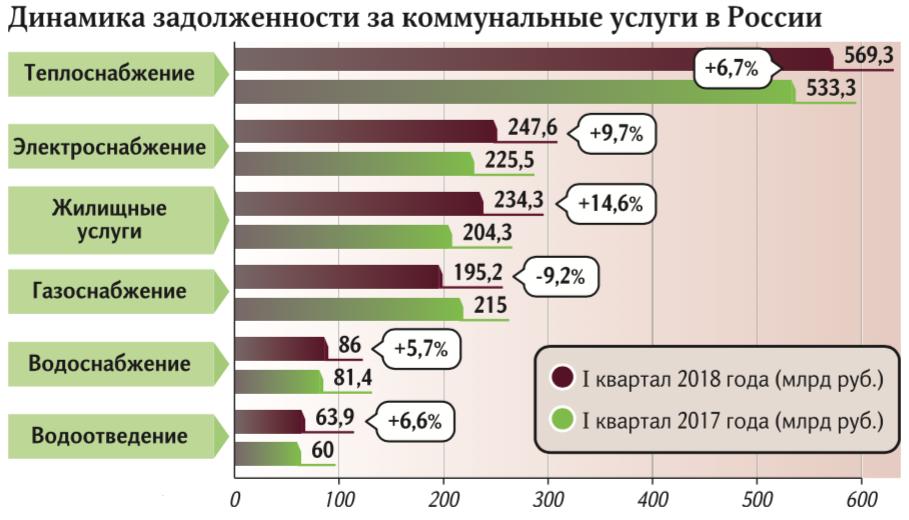 Долги россиян за ЖКХ выросли до 1,4 трлн рублей